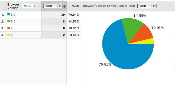 Analytics Browser Versions Report